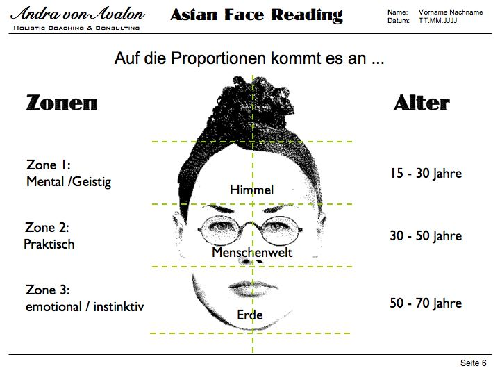 Asian Face Reading 101